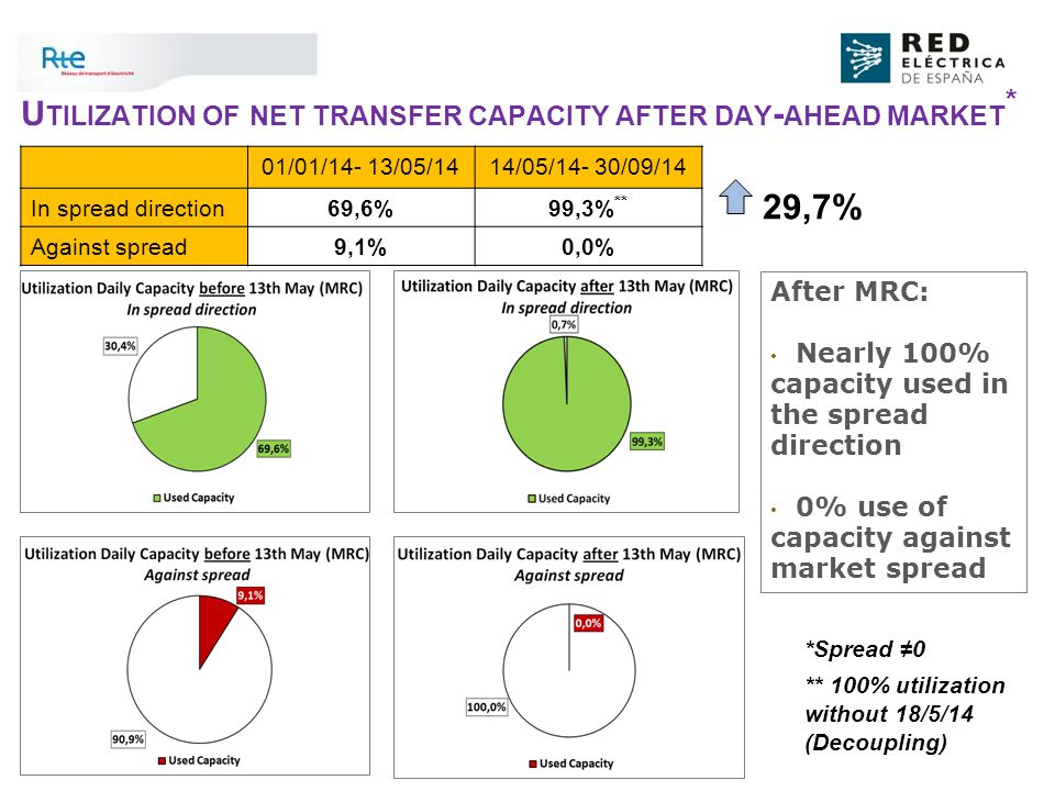 3 U TILIZATION OF NET TRANSFER CAPACITY AFTER DAY - AHEAD MARKET * After MRC: Nearly 100% capacity used in the spread direction 0% use of capacity against market spread 01/01/14- 13/05/1414/05/14- 30/09/14 In spread direction69,6%99,3% ** Against spread9,1%0,0% 29,7% *Spread ≠0 ** 100% utilization without 18/5/14 (Decoupling)