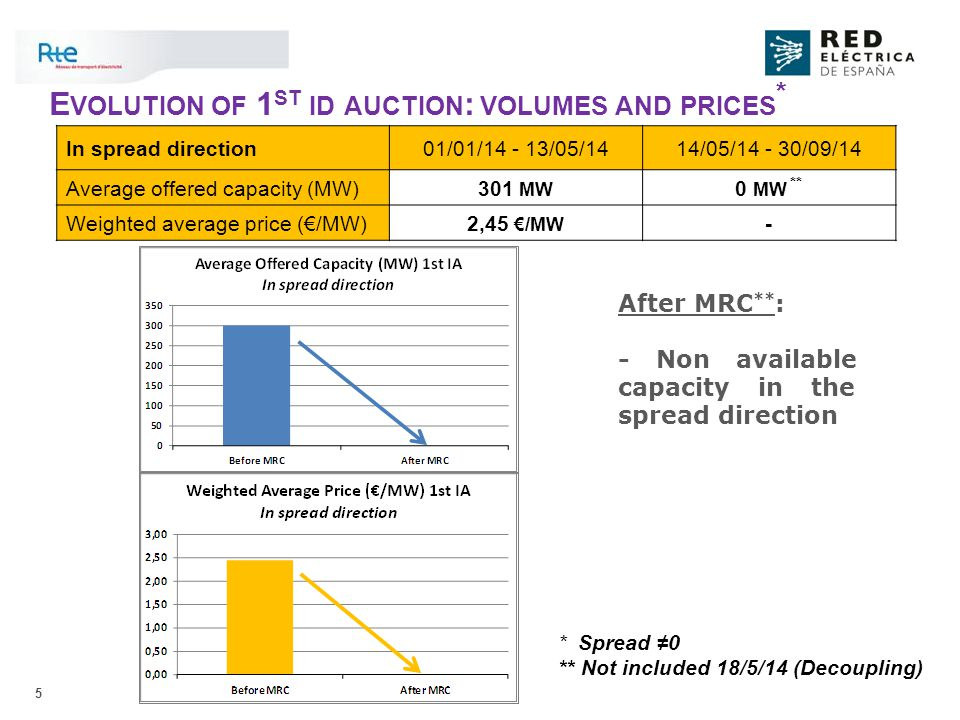 5 E VOLUTION OF 1 ST ID AUCTION : VOLUMES AND PRICES * After MRC ** : - Non available capacity in the spread direction In spread direction01/01/14 - 13/05/1414/05/14 - 30/09/14 Average offered capacity (MW) 301 MW 0 MW ** Weighted average price (€/MW) 2,45 €/MW - * Spread ≠0 ** Not included 18/5/14 (Decoupling)