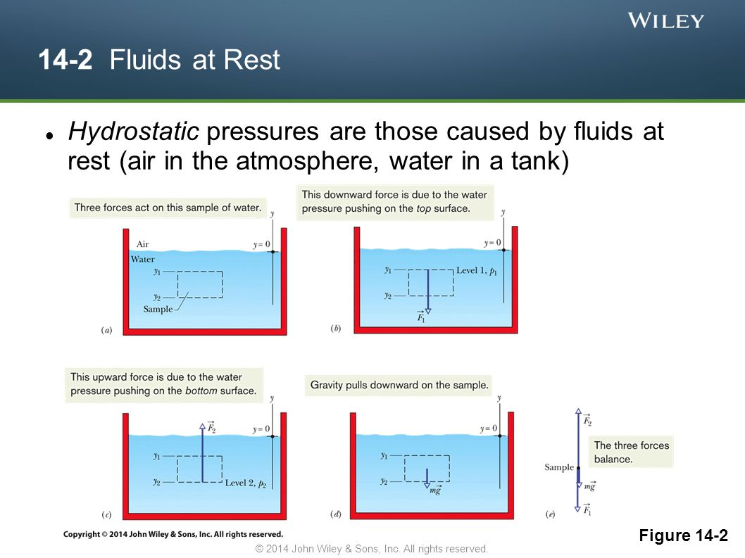 14-2 Fluids at Rest Hydrostatic pressures are those caused by fluids at rest (air in the atmosphere, water in a tank) Figure 14-2 © 2014 John Wiley &