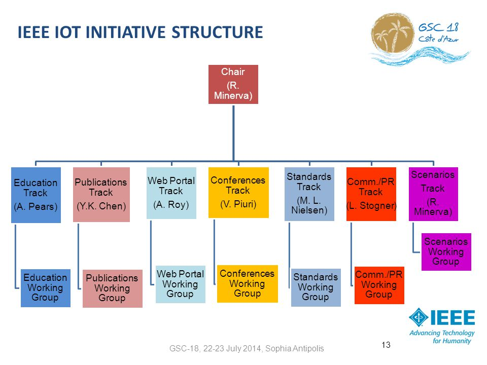 IEEE IOT INITIATIVE STRUCTURE GSC-18, 22-23 July 2014, Sophia Antipolis 13 Chair (R. Minerva) Education Track (A. Pears) Education Working Group Publi