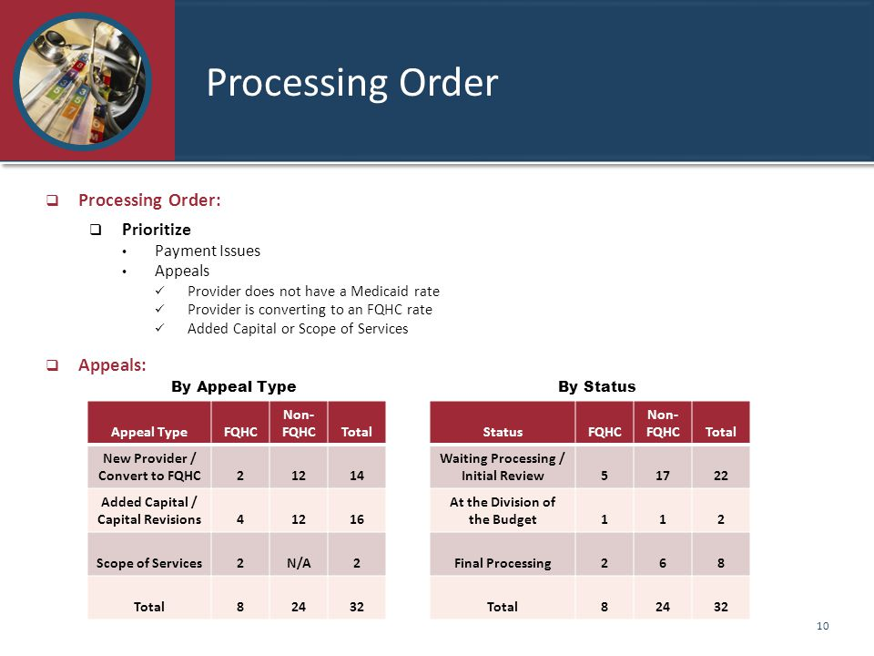 Processing Order  Processing Order:  Prioritize Payment Issues Appeals Provider does not have a Medicaid rate Provider is converting to an FQHC rate Added Capital or Scope of Services  Appeals: By Appeal Type By Status 10 Appeal TypeFQHC Non- FQHCTotal New Provider / Convert to FQHC21214 Added Capital / Capital Revisions41216 Scope of Services2N/A2 Total82432 StatusFQHC Non- FQHCTotal Waiting Processing / Initial Review51722 At the Division of the Budget112 Final Processing268 Total82432