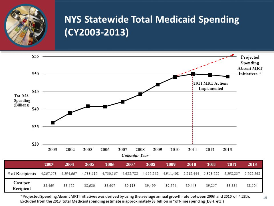 NYS Statewide Total Medicaid Spending (CY2003-2013) 20032004200520062007200820092010201120122013 # of Recipients 4,267,5734,594,6674,733,6174,730,1674,622,7824,657,2424,911,4085,212,4445,398,7225,598,2375,792,568 Cost per Recipient $8,469$8,472$8,620$8,607$9,113$9,499$9,574$9,443$9,257$8,884$8,504 *Projected Spending Absent MRT Initiatives was derived by using the average annual growth rate between 2003 and 2010 of 4.28%.
