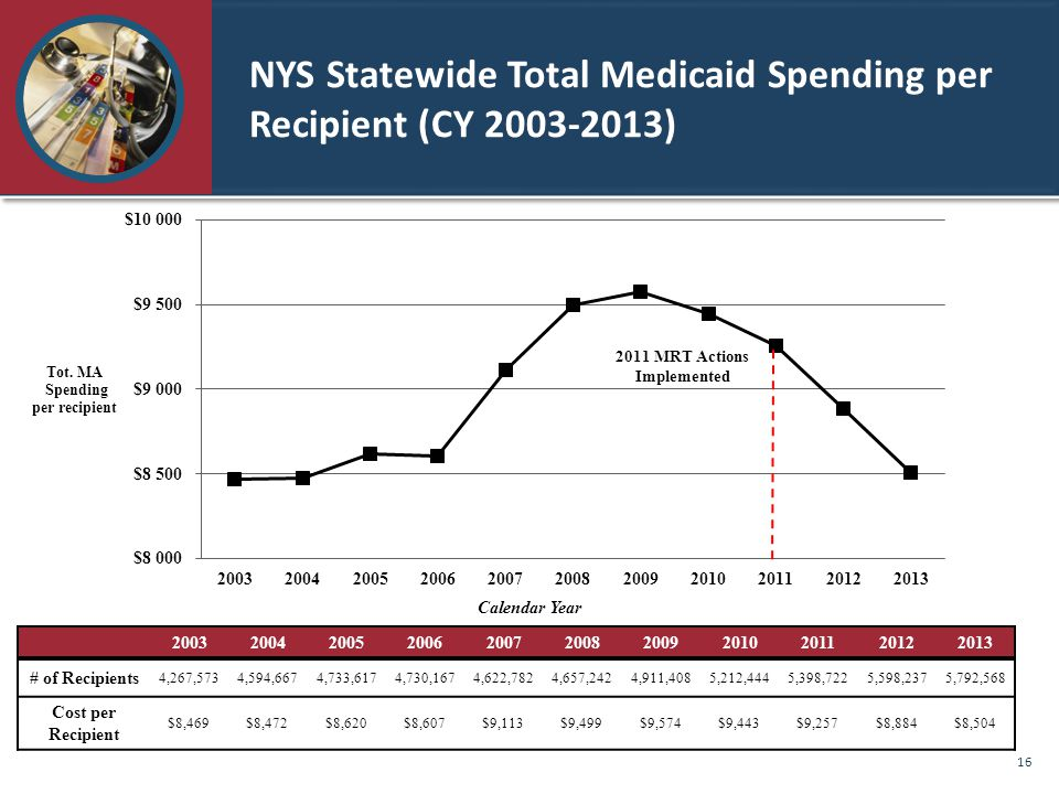 NYS Statewide Total Medicaid Spending per Recipient (CY 2003-2013) 20032004200520062007200820092010201120122013 # of Recipients 4,267,5734,594,6674,733,6174,730,1674,622,7824,657,2424,911,4085,212,4445,398,7225,598,2375,792,568 Cost per Recipient $8,469$8,472$8,620$8,607$9,113$9,499$9,574$9,443$9,257$8,884$8,504 2011 MRT Actions Implemented Calendar Year 16
