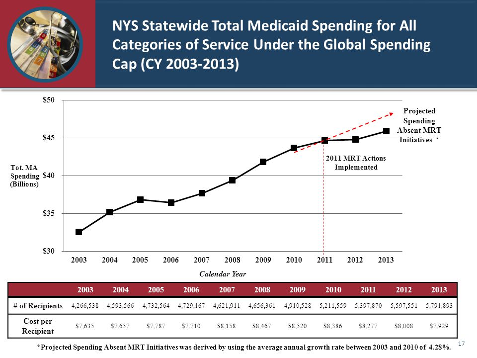 NYS Statewide Total Medicaid Spending for All Categories of Service Under the Global Spending Cap (CY 2003-2013) 20032004200520062007200820092010201120122013 # of Recipients 4,266,5384,593,5664,732,5644,729,1674,621,9114,656,3614,910,5285,211,5595,397,8705,597,5515,791,893 Cost per Recipient $7,635$7,657$7,787$7,710$8,158$8,467$8,520$8,386$8,277$8,008$7,929 *Projected Spending Absent MRT Initiatives was derived by using the average annual growth rate between 2003 and 2010 of 4.28%.