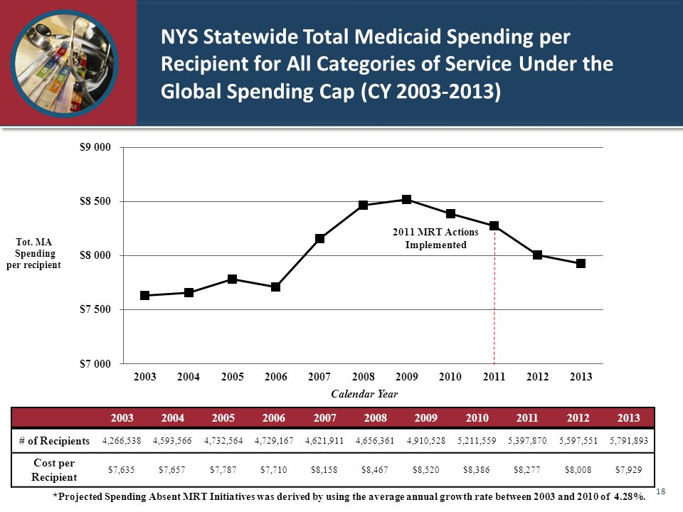 NYS Statewide Total Medicaid Spending per Recipient for All Categories of Service Under the Global Spending Cap (CY 2003-2013) 2011 MRT Actions Implemented Calendar Year 20032004200520062007200820092010201120122013 # of Recipients 4,266,5384,593,5664,732,5644,729,1674,621,9114,656,3614,910,5285,211,5595,397,8705,597,5515,791,893 Cost per Recipient $7,635$7,657$7,787$7,710$8,158$8,467$8,520$8,386$8,277$8,008$7,929 *Projected Spending Absent MRT Initiatives was derived by using the average annual growth rate between 2003 and 2010 of 4.28%.