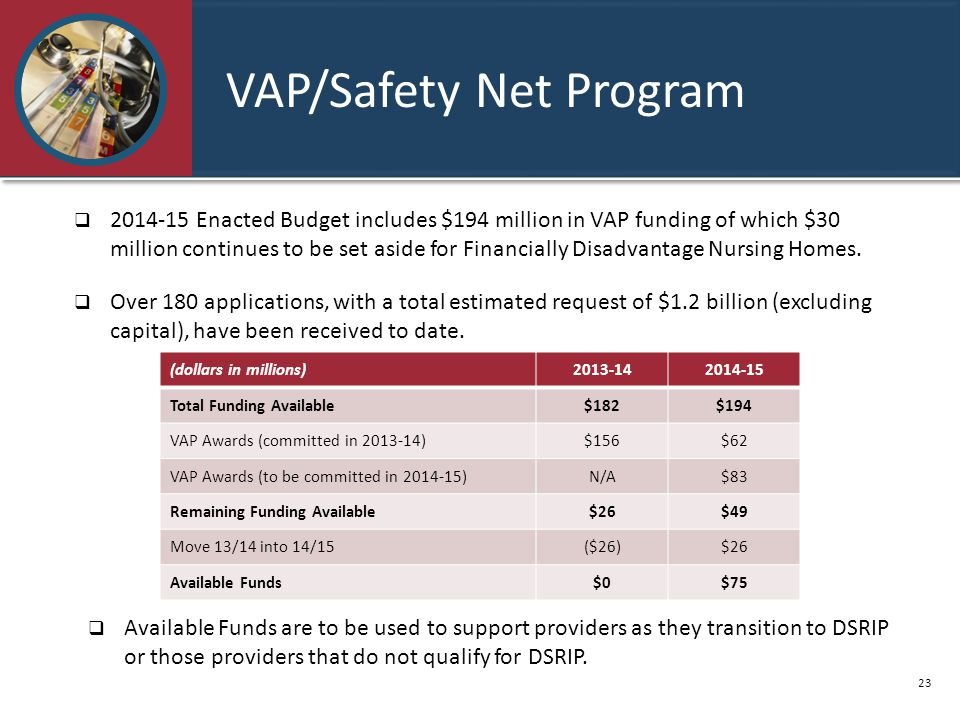 VAP/Safety Net Program  2014-15 Enacted Budget includes $194 million in VAP funding of which $30 million continues to be set aside for Financially Disadvantage Nursing Homes.
