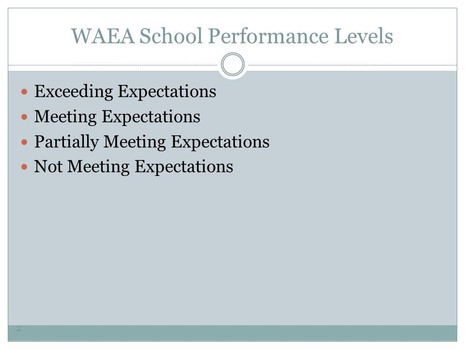 WAEA School Performance Levels Exceeding Expectations Meeting Expectations Partially Meeting Expectations Not Meeting Expectations 2
