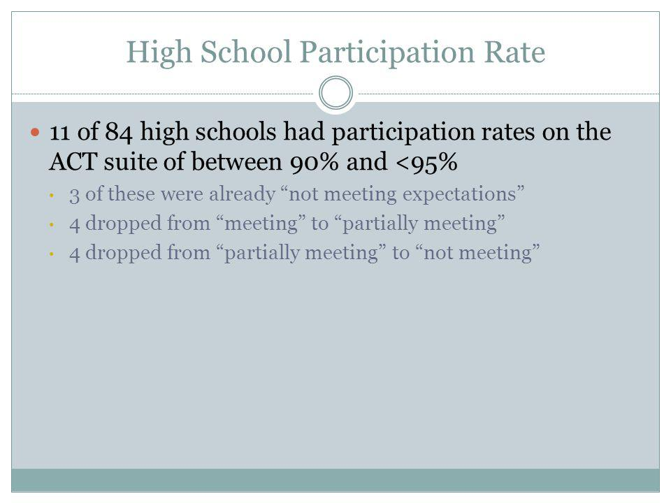 High School Participation Rate 11 of 84 high schools had participation rates on the ACT suite of between 90% and <95% 3 of these were already not meeting expectations 4 dropped from meeting to partially meeting 4 dropped from partially meeting to not meeting