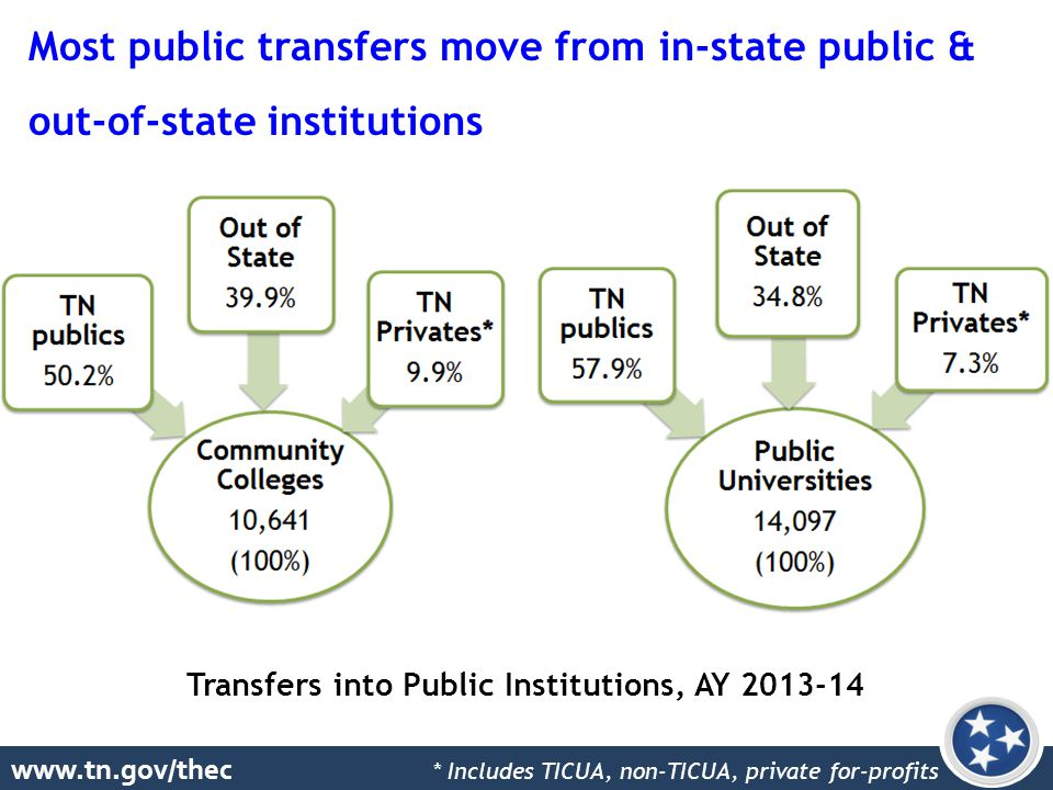 www.tn.gov/thec Transfers into Public Institutions, AY 2013-14 Most public transfers move from in-state public & out-of-state institutions * Includes TICUA, non-TICUA, private for-profits