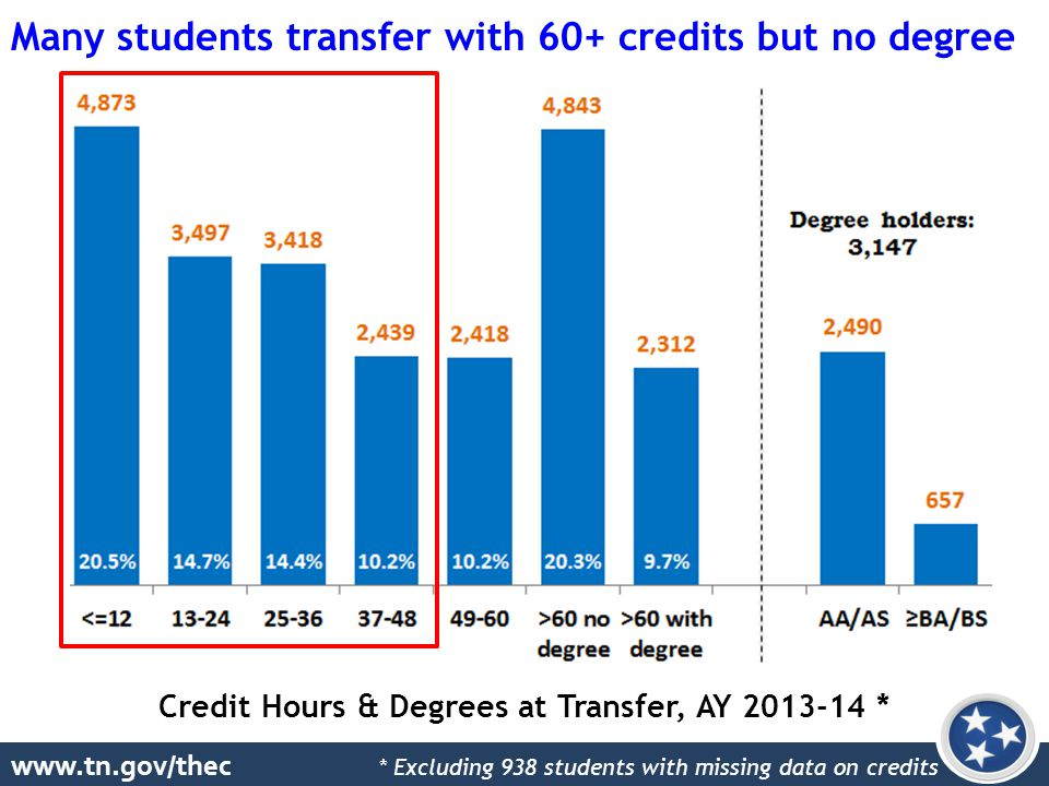 www.tn.gov/thec Credit Hours & Degrees at Transfer, AY 2013-14 * Many students transfer with 60+ credits but no degree * Excluding 938 students with missing data on credits