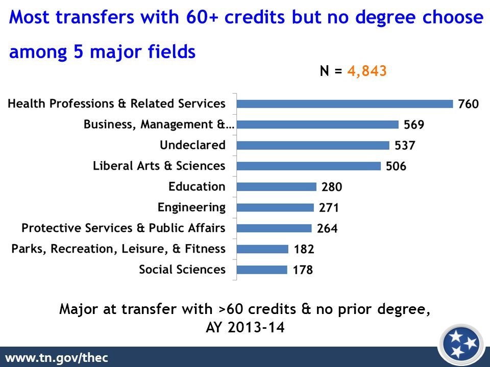 www.tn.gov/thec Major at transfer with >60 credits & no prior degree, AY 2013-14 Most transfers with 60+ credits but no degree choose among 5 major fields N = 4,843