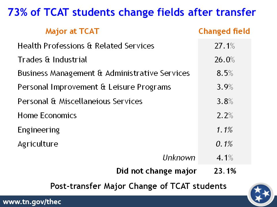 www.tn.gov/thec Post-transfer Major Change of TCAT students 73% of TCAT students change fields after transfer