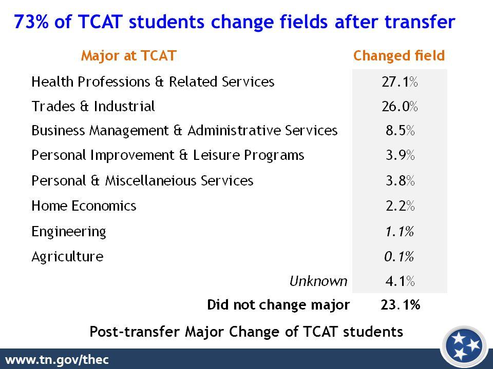 www.tn.gov/thec Post-transfer Major Change of TCAT students 73% of TCAT students change fields after transfer