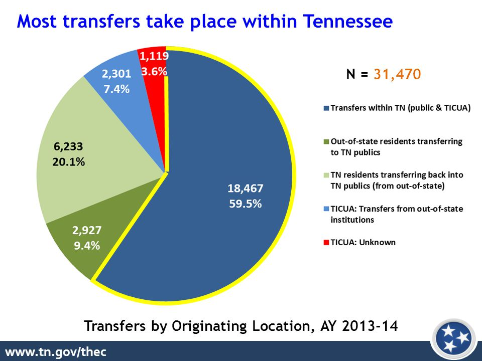 www.tn.gov/thec Transfers by Originating Location, AY 2013-14 Most transfers take place within Tennessee N = 31,470