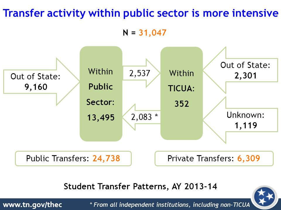 www.tn.gov/thec Student Transfer Patterns, AY 2013-14 Transfer activity within public sector is more intensive Within Public Sector: 13,495 Within TICUA: 352 2,537 2,083 * Out of State: 2,301 Unknown: 1,119 Out of State: 9,160 Public Transfers: 24,738Private Transfers: 6,309 N = 31,047 * From all independent institutions, including non-TICUA
