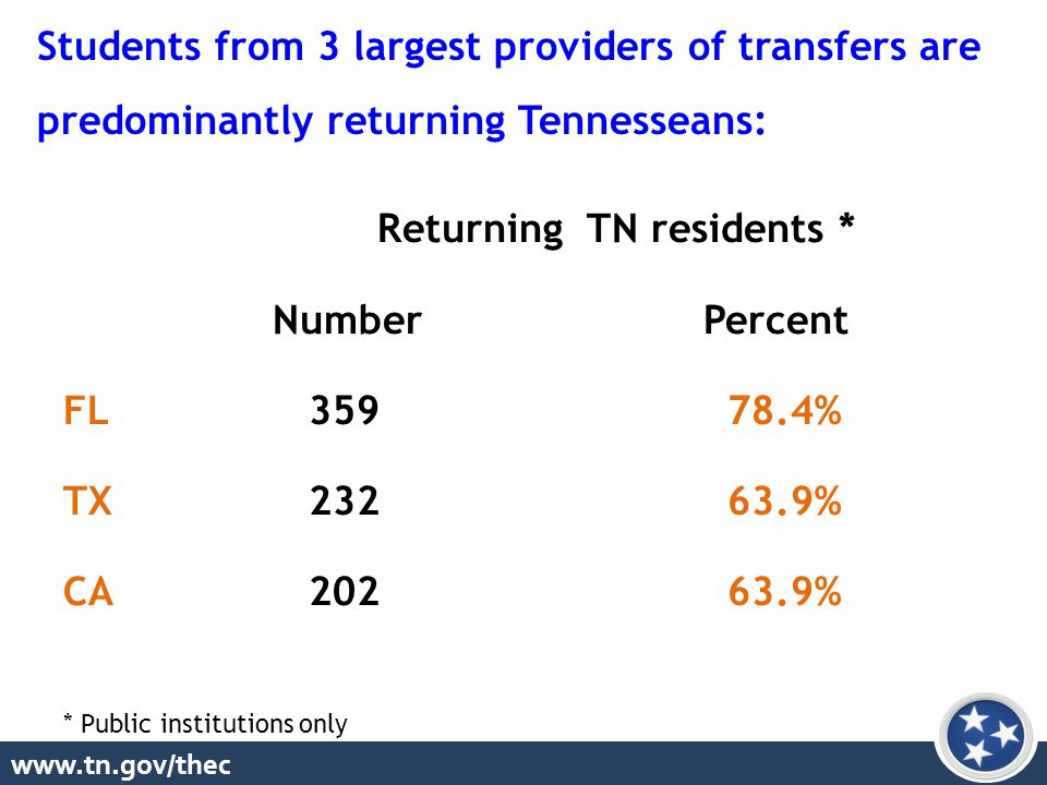 www.tn.gov/thec Students from 3 largest providers of transfers are predominantly returning Tennesseans: ReturningTN residents * Number Percent FL 359 78.4% TX 232 63.9% CA 202 63.9% * Public institutions only