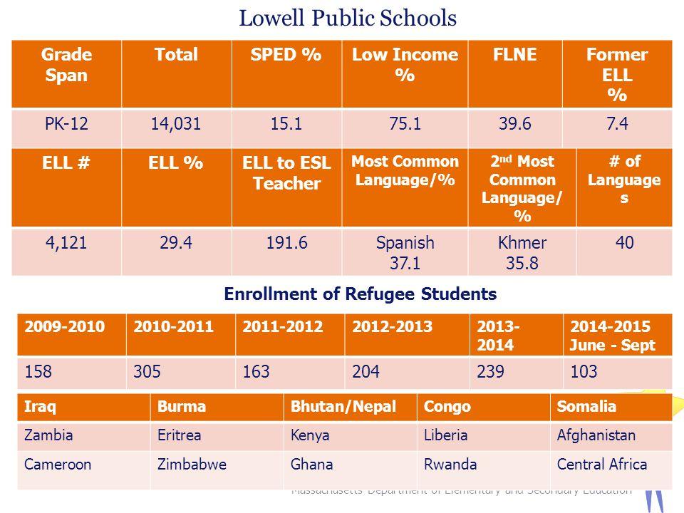 Massachusetts Department of Elementary and Secondary Education 27 Lowell Public Schools Grade Span TotalSPED %Low Income % FLNEFormer ELL % PK-1214,03115.175.139.67.4 ELL #ELL %ELL to ESL Teacher Most Common Language/% 2 nd Most Common Language/ % # of Language s 4,12129.4191.6Spanish 37.1 Khmer 35.8 40 Enrollment of Refugee Students 2009-20102010-20112011-20122012-20132013- 2014 2014-2015 June - Sept 158305163204239103 IraqBurmaBhutan/NepalCongoSomalia ZambiaEritreaKenyaLiberiaAfghanistan CameroonZimbabweGhanaRwandaCentral Africa