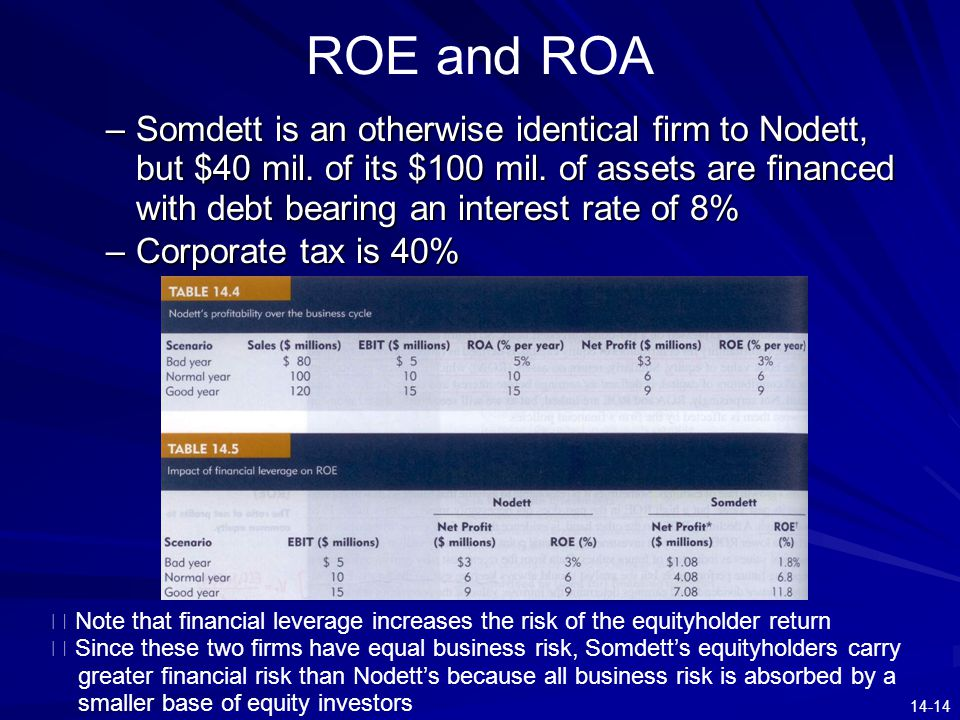 14-14 ROE and ROA –Somdett is an otherwise identical firm to Nodett, but $40 mil. of its $100 mil. of assets are financed with debt bearing an interes
