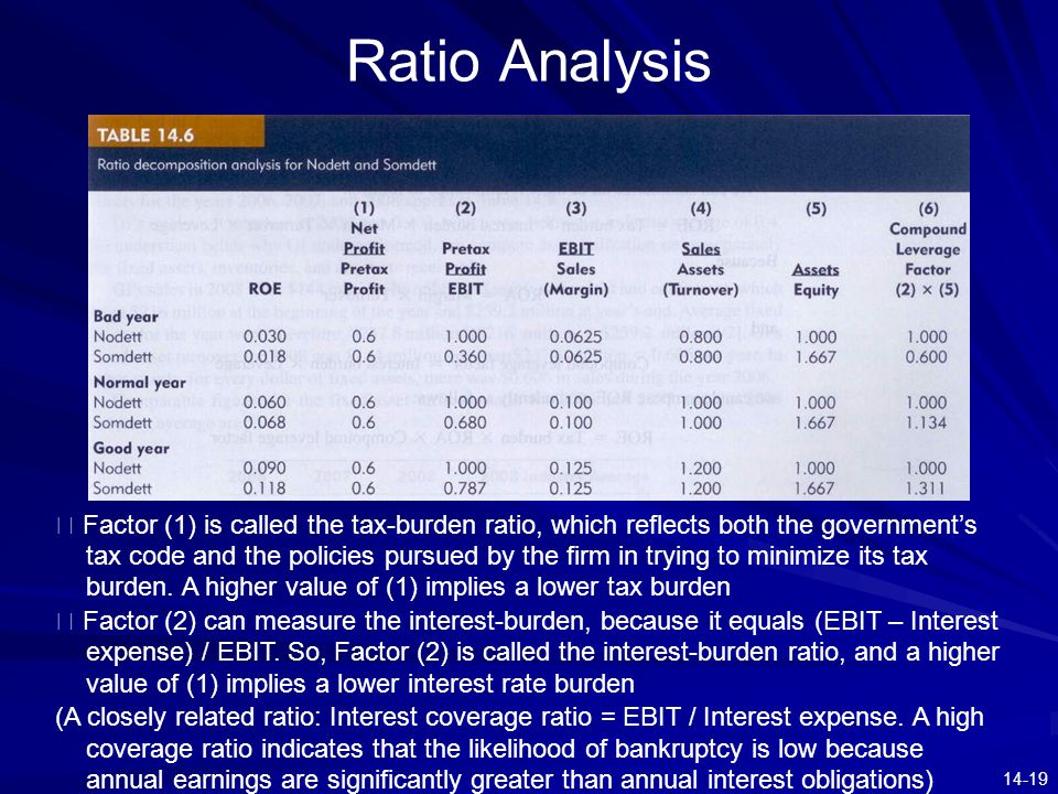 14-19 Ratio Analysis ※ Factor (1) is called the tax-burden ratio, which reflects both the government's tax code and the policies pursued by the firm i