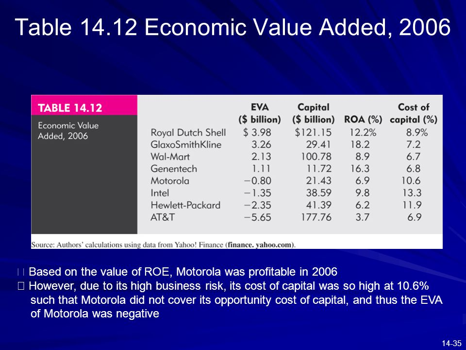 14-35 Table 14.12 Economic Value Added, 2006 ※ Based on the value of ROE, Motorola was profitable in 2006 ※ However, due to its high business risk, it