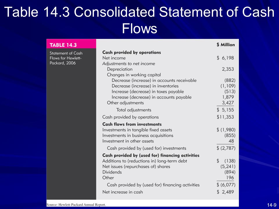 14-9 Table 14.3 Consolidated Statement of Cash Flows