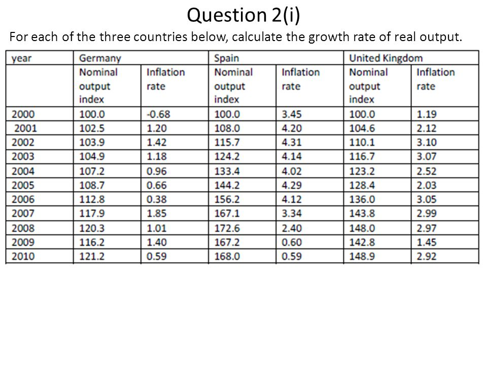 Question 2(i) For each of the three countries below, calculate the growth rate of real output.