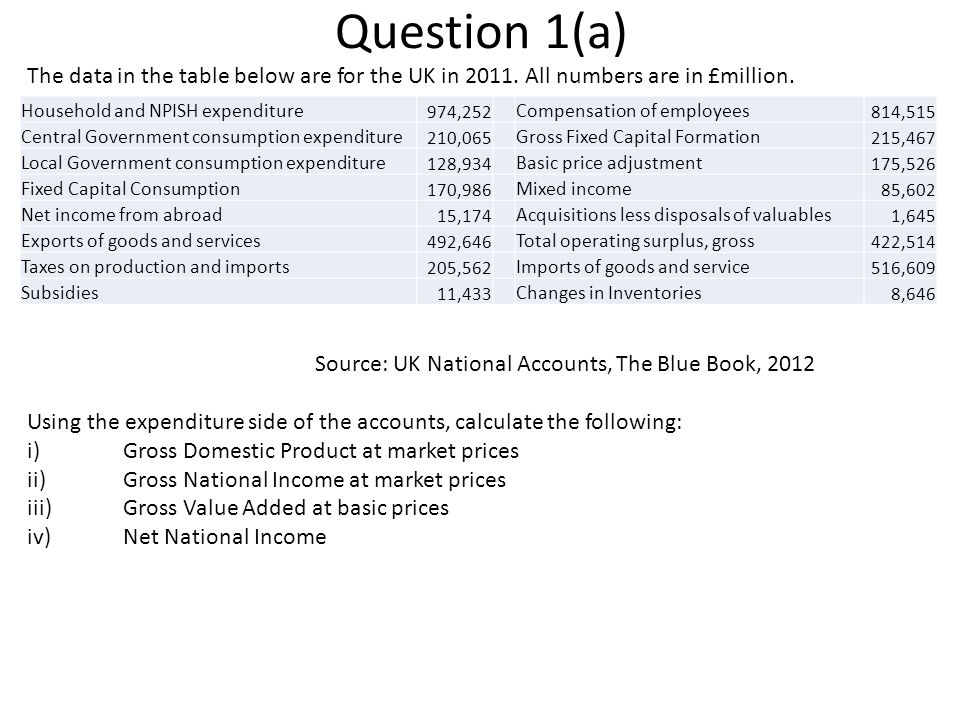 Question 1(a) The data in the table below are for the UK in 2011. All numbers are in £million. Source: UK National Accounts, The Blue Book, 2012 Using