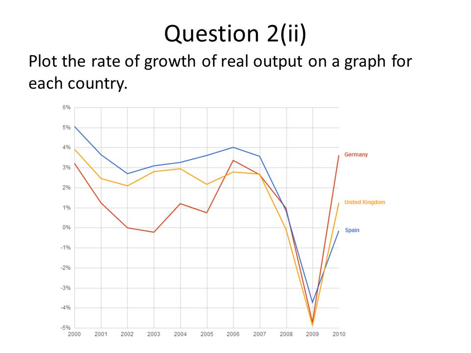 Question 2(ii) Plot the rate of growth of real output on a graph for each country.