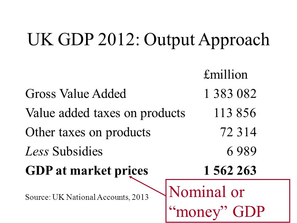 UK GDP 2012: Output Approach £million Gross Value Added1 383 082 Value added taxes on products 113 856 Other taxes on products 72 314 Less Subsidies 6