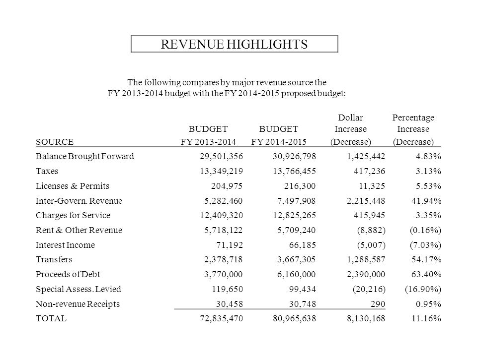 The following compares by major revenue source the FY 2013-2014 budget with the FY 2014-2015 proposed budget: REVENUE HIGHLIGHTS DollarPercentage BUDGET Increase SOURCEFY 2013-2014FY 2014-2015(Decrease) Balance Brought Forward29,501,35630,926,7981,425,4424.83% Taxes13,349,21913,766,455417,2363.13% Licenses & Permits204,975216,30011,3255.53% Inter-Govern.