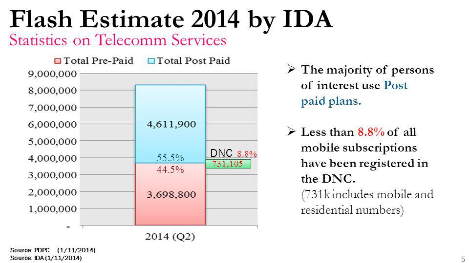 Flash Estimate 2014 by IDA 5 Statistics on Telecomm Services 55.5% 44.5% 731,105 DNC 8.8%  The majority of persons of interest use Post paid plans.