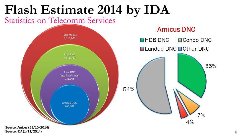 Flash Estimate 2014 by IDA 6 Statistics on Telecomm Services Source: Amicus (28/10/2014) Source: IDA (1/11/2014)