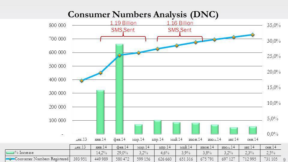 9 1.19 Billion SMS Sent