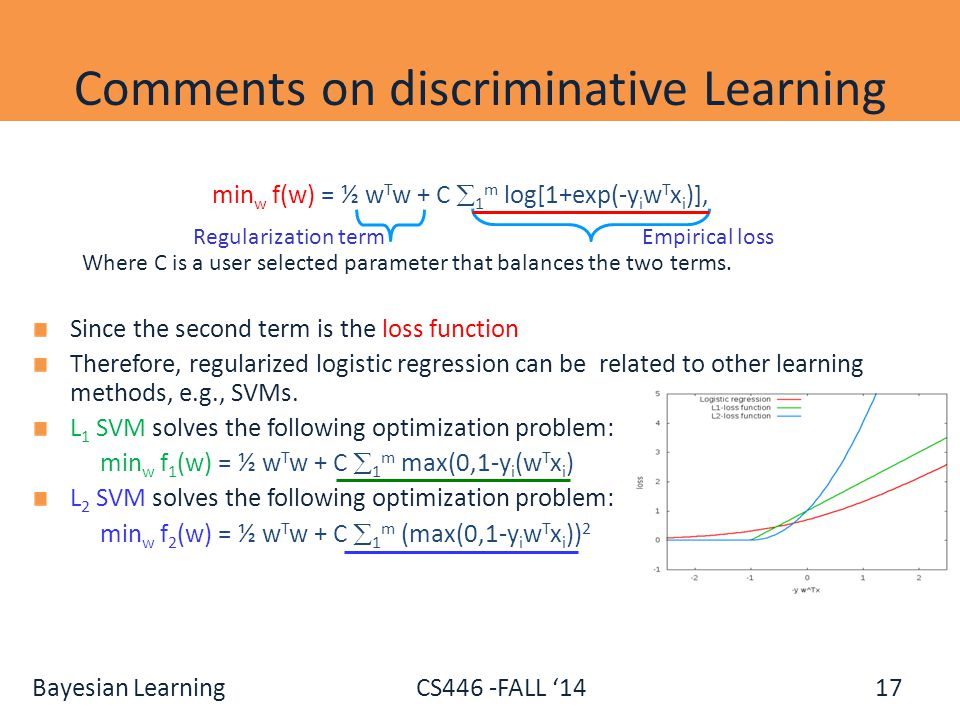 Bayesian Learning CS446 -FALL '14 Comments on discriminative Learning min w f(w) = ½ w T w + C  1 m log[1+exp(-y i w T x i )], Where C is a user sele