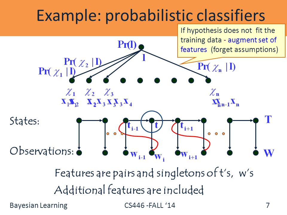 Bayesian Learning CS446 -FALL '14 7 Example: probabilistic classifiers Features are pairs and singletons of t's, w's Additional features are included