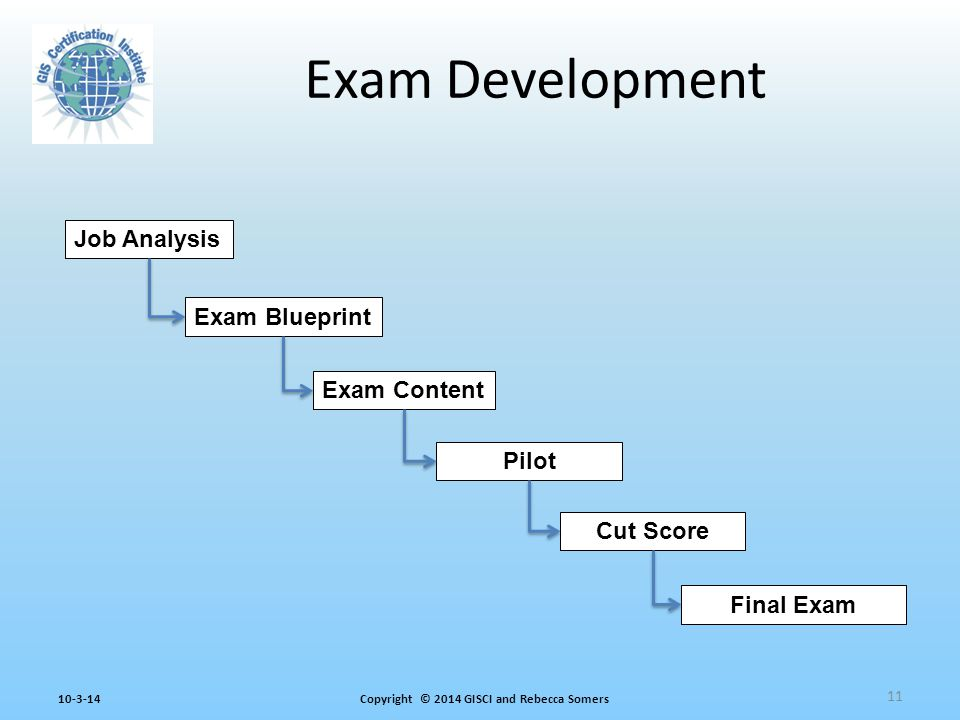 Copyright © 2014 GISCI and Rebecca Somers10-3-14 Exam Development Job Analysis Exam Blueprint Exam Content Pilot Cut Score Final Exam 11