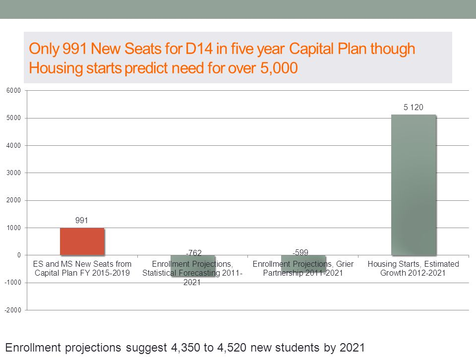 Only 991 New Seats for D14 in five year Capital Plan though Housing starts predict need for over 5,000 Enrollment projections suggest 4,350 to 4,520 new students by 2021
