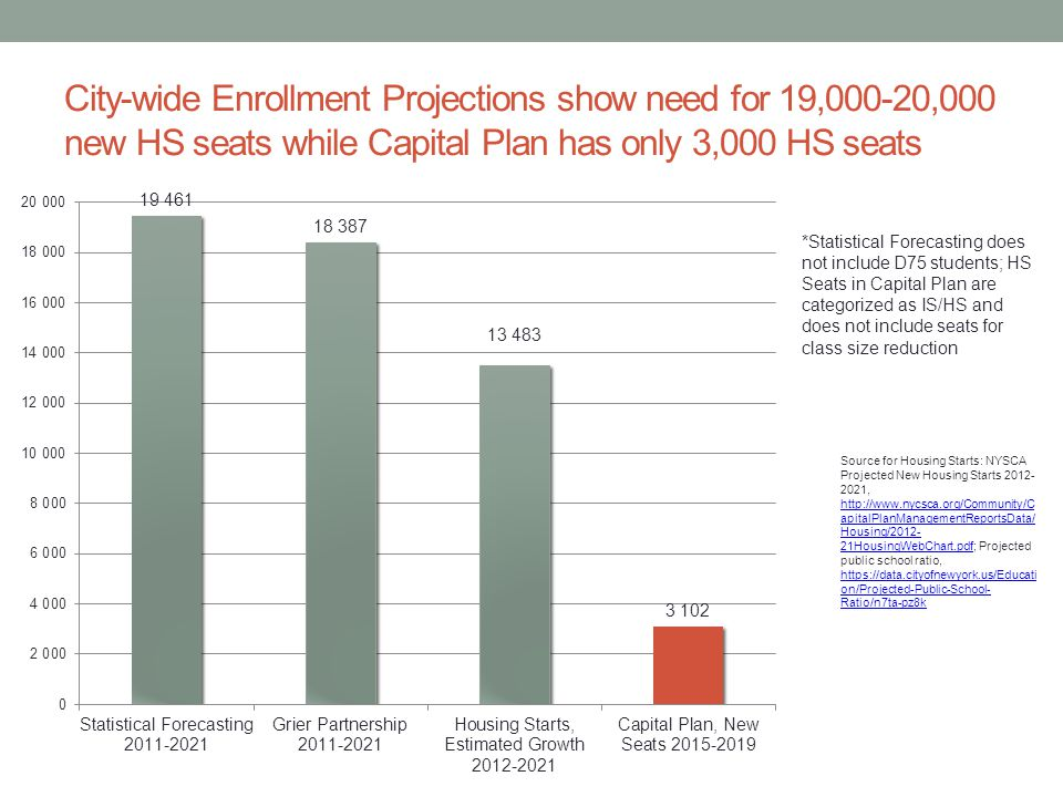 City-wide Enrollment Projections show need for 19,000-20,000 new HS seats while Capital Plan has only 3,000 HS seats *Statistical Forecasting does not include D75 students; HS Seats in Capital Plan are categorized as IS/HS and does not include seats for class size reduction Source for Housing Starts: NYSCA Projected New Housing Starts 2012- 2021, http://www.nycsca.org/Community/C apitalPlanManagementReportsData/ Housing/2012- 21HousingWebChart.pdf; Projected public school ratio, https://data.cityofnewyork.us/Educati on/Projected-Public-School- Ratio/n7ta-pz8k http://www.nycsca.org/Community/C apitalPlanManagementReportsData/ Housing/2012- 21HousingWebChart.pdf https://data.cityofnewyork.us/Educati on/Projected-Public-School- Ratio/n7ta-pz8k