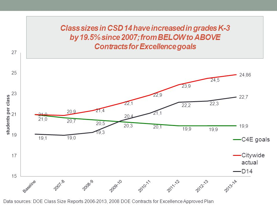 Class sizes in CSD 14 have increased in grades K-3 by 19.5% since 2007; from BELOW to ABOVE Contracts for Excellence goals Data sources: DOE Class Size Reports 2006-2013, 2008 DOE Contracts for Excellence Approved Plan