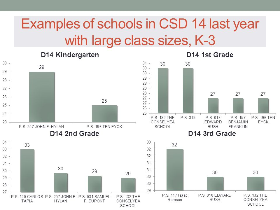 Examples of schools in CSD 14 last year with large class sizes, K-3