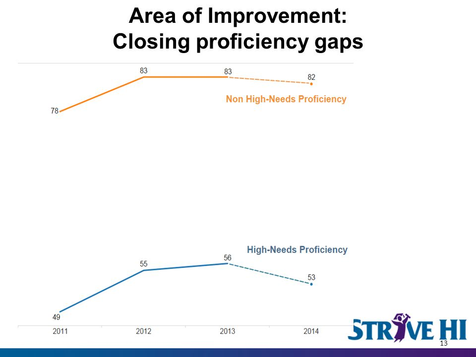 Area of Improvement: Closing proficiency gaps 13