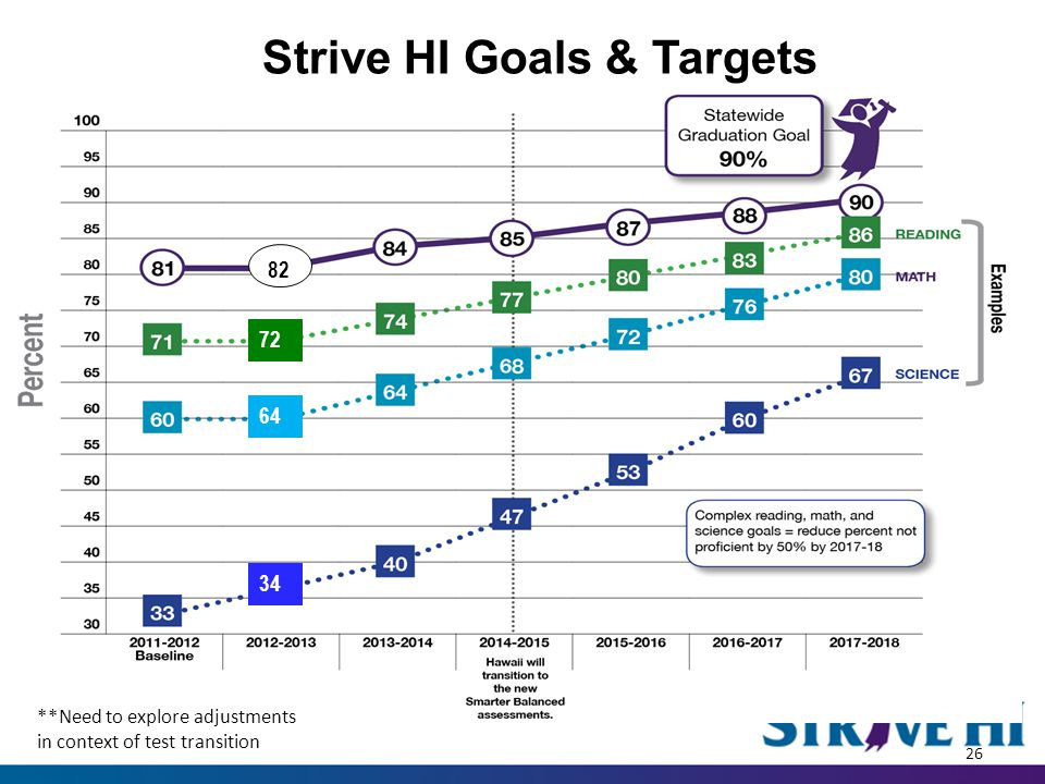 82 72 64 34 Strive HI Goals & Targets 26 **Need to explore adjustments in context of test transition