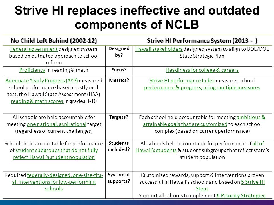 Strive HI replaces ineffective and outdated components of NCLB 6 No Child Left Behind (2002-12) Strive HI Performance System (2013 - ) Federal government designed system based on outdated approach to school reform Designed by.