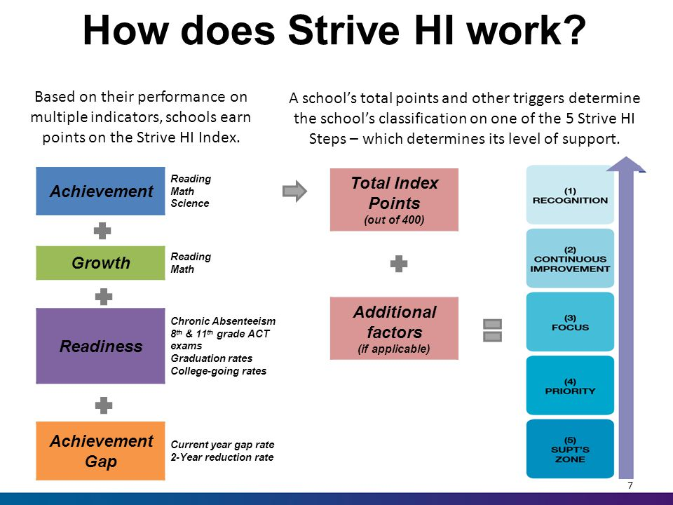 Continuous Improvement Schools 18 Generally: Positive trajectory & don't need intensified support Continued implementation of 6 Priority Strategies 2014-15 Academic Plan – address student subgroup performance challenges identified through the Strive HI Index data & school report cards.