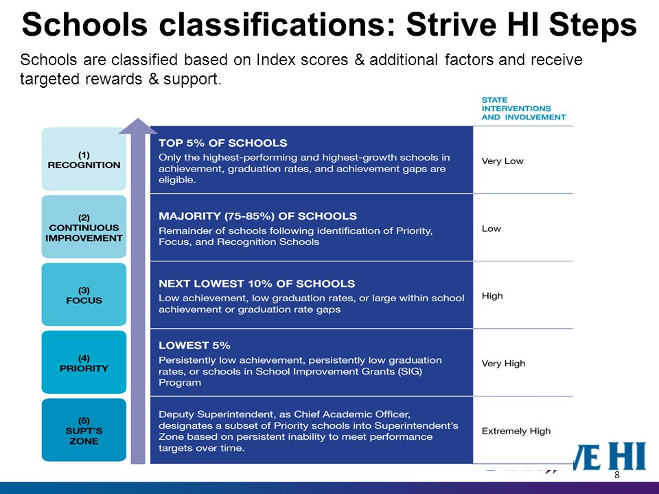 Schools classifications: Strive HI Steps 29 Schools are classified based on Index scores & additional factors and receive targeted rewards & support.