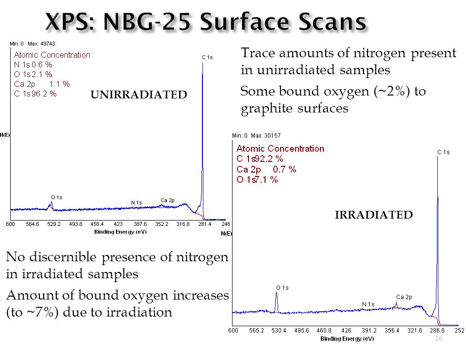 16 IRRADIATED UNIRRADIATED Trace amounts of nitrogen present in unirradiated samples Some bound oxygen (~2%) to graphite surfaces No discernible presence of nitrogen in irradiated samples Amount of bound oxygen increases (to ~7%) due to irradiation