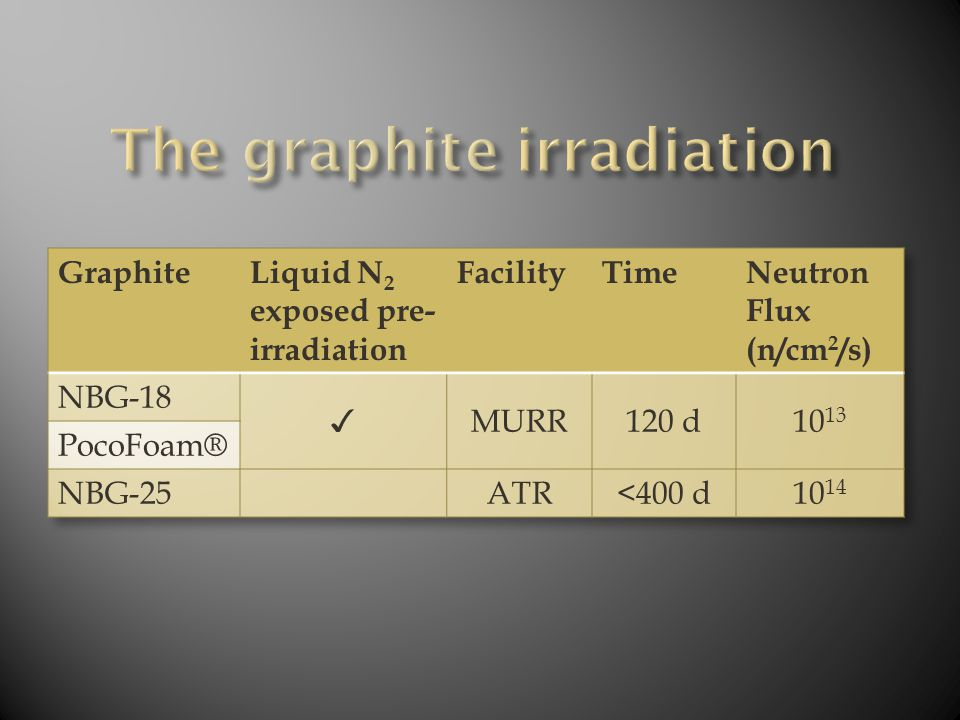  Characterize pre- and post-irradiated graphite  Focus on 14 C and precursor 14 N  XPS, Raman – Bond Information  ToF-SIMS – Speciation  SEM/EDS – Morphological Features, Chemical Environment The characterization