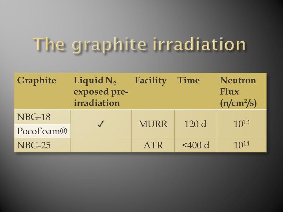 Unirradiated (1000x)Thermally Treated (1000x) Irradiated (2000x) (1/2)