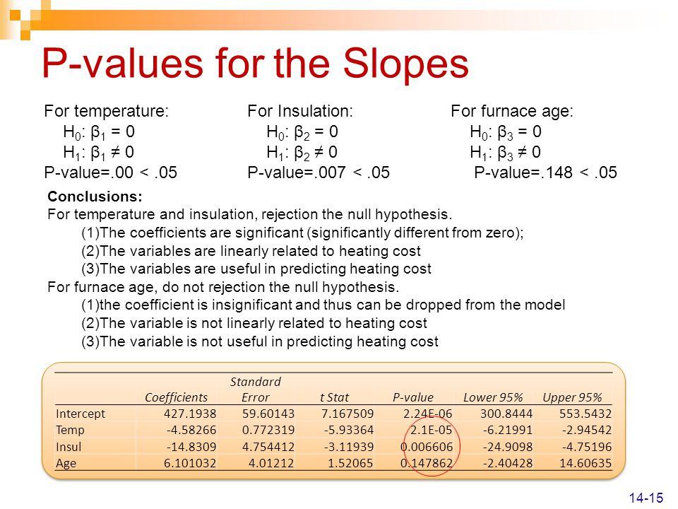 P-values for the Slopes 14-15 Coefficients Standard Errort StatP-valueLower 95%Upper 95% Intercept427.193859.601437.1675092.24E-06300.8444553.5432 Tem
