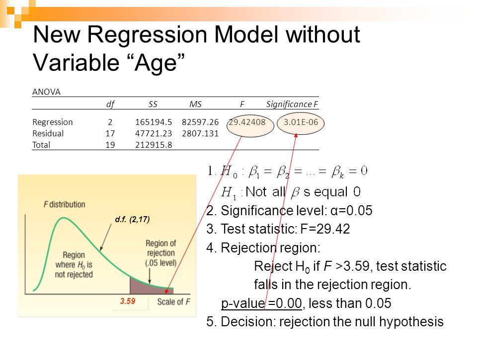 d.f. (2,17) 3.59 ANOVA dfSSMSFSignificance F Regression2165194.582597.2629.424083.01E-06 Residual1747721.232807.131 Total19212915.8 New Regression Mod
